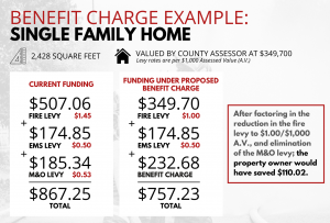 Benefit Charge Example
